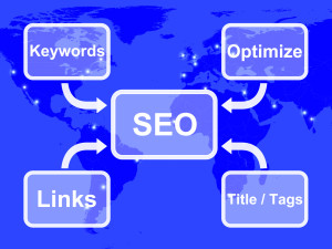 SEO Diagram Showing Use Of Keywords Links Titles And Tags To Optimize